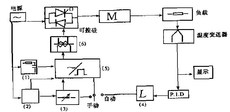 触发电路为移相电路,通过改变触发脉冲的发出时间来控制可控硅的导通